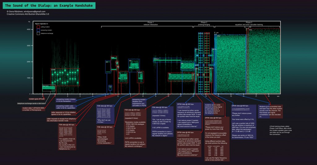 DialUp